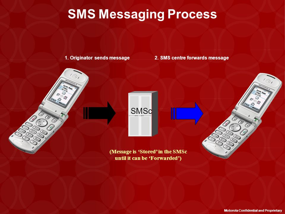 SMS Messaging Process SMSc (Message is 'Stored' in the SMSc
