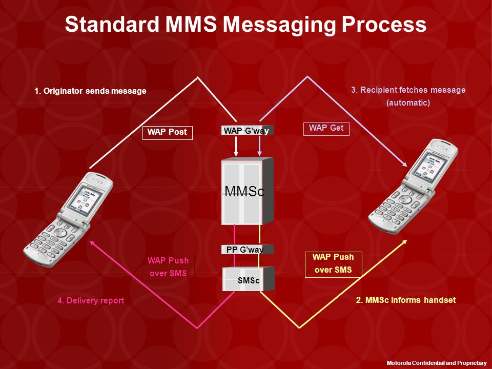 Standard MMS Messaging Process