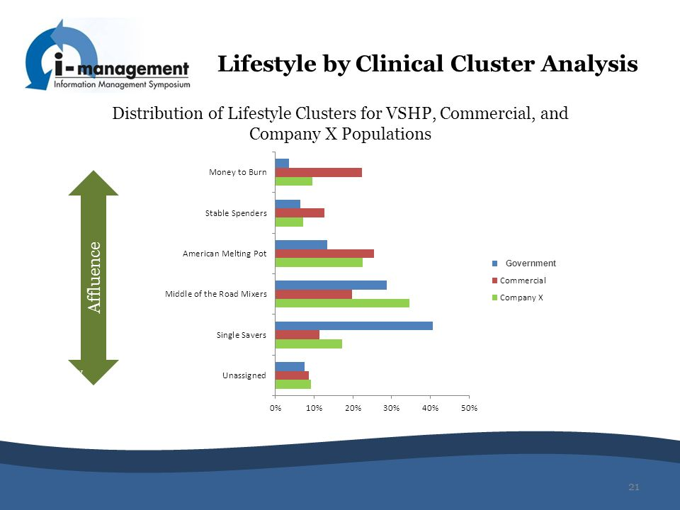 Lifestyle by Clinical Cluster Analysis