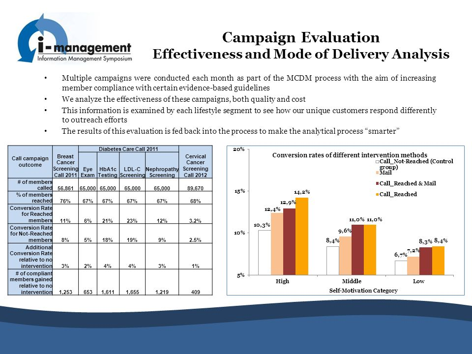 Campaign Evaluation Effectiveness and Mode of Delivery Analysis
