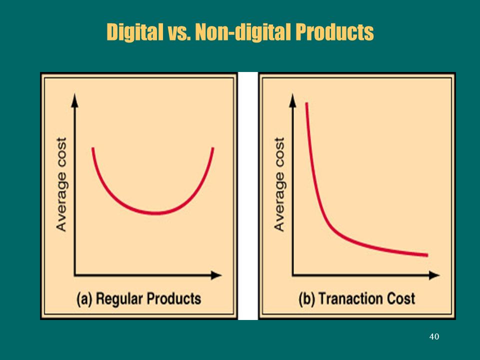 Digital vs. Non-digital Products