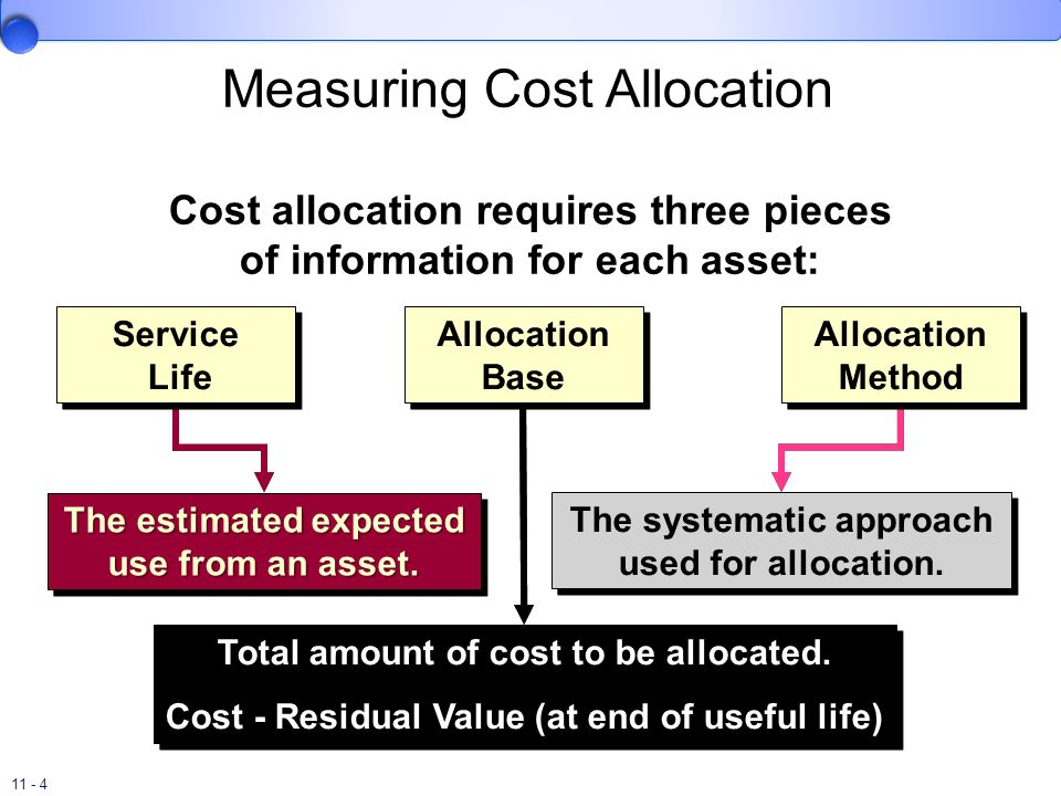 Measuring Cost Allocation