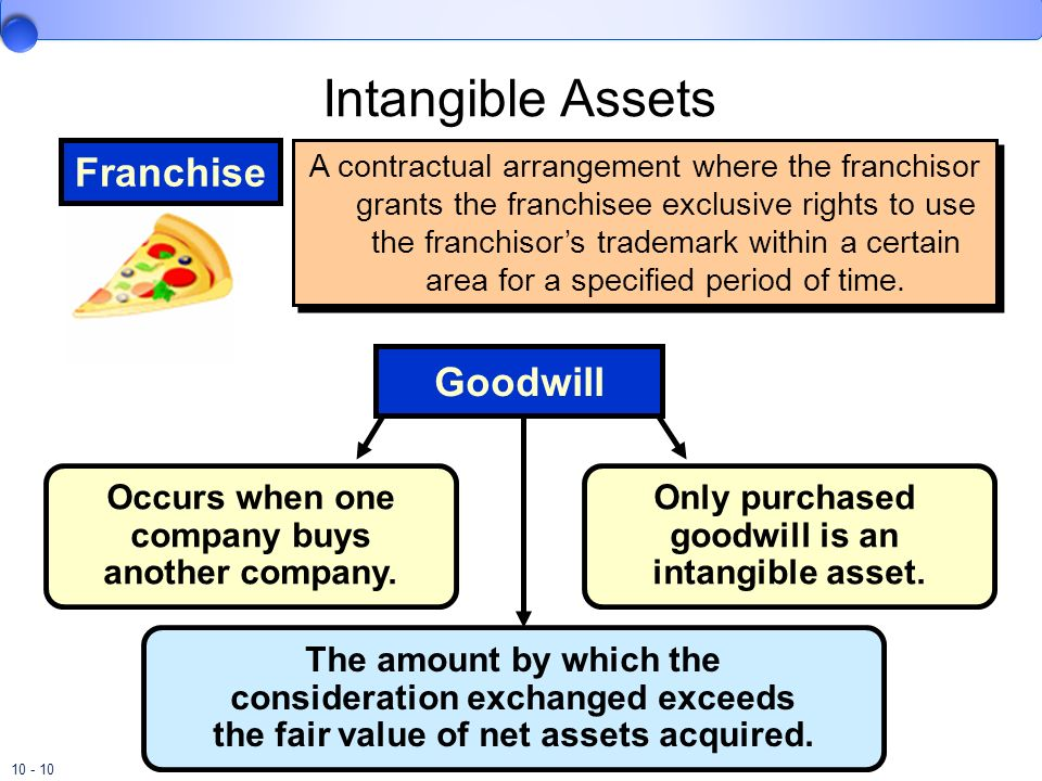 Intangible Assets Franchise Goodwill
