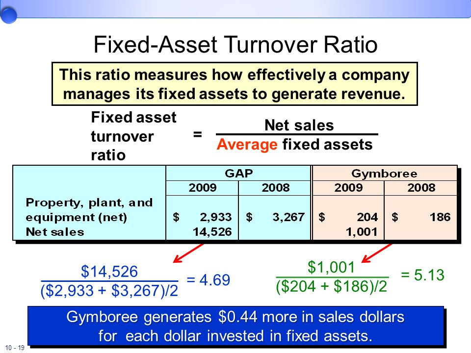 Fixed-Asset Turnover Ratio