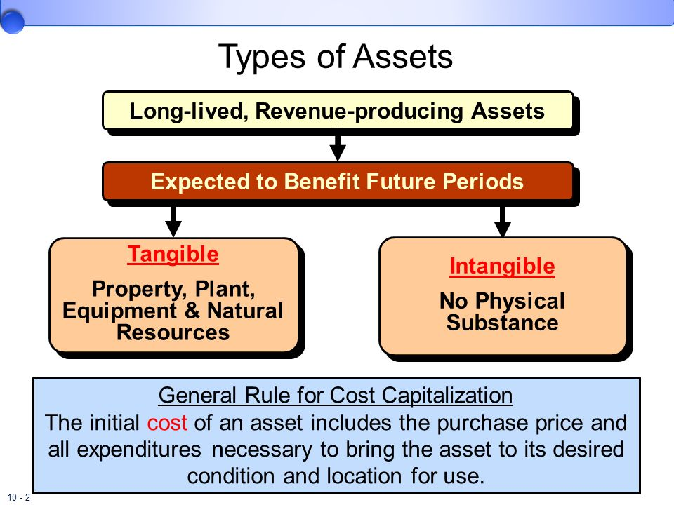 Long-lived, Revenue-producing Assets