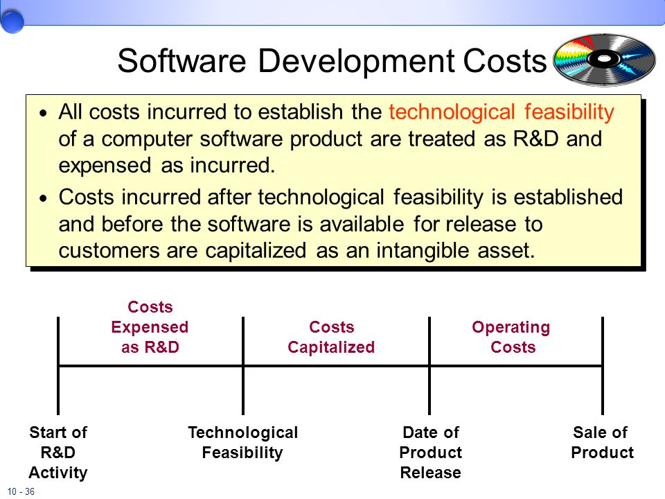 Software Development Costs