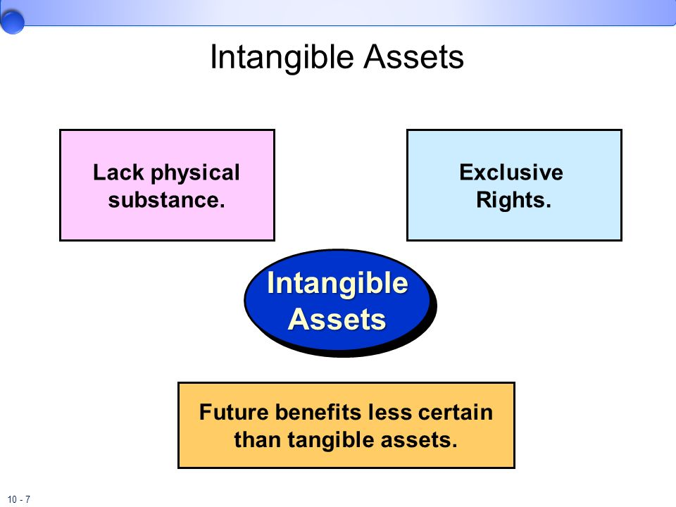 Intangible Assets Intangible Assets Lack physical substance.