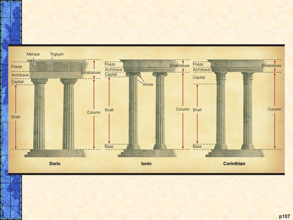Doric, Ionic, and Corinthian Orders