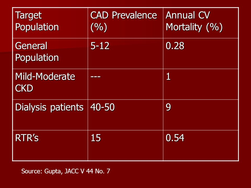 Annual CV Mortality (%)