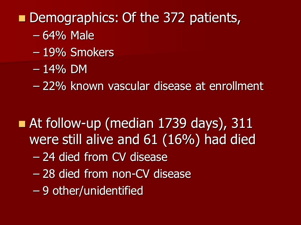 Demographics: Of the 372 patients,