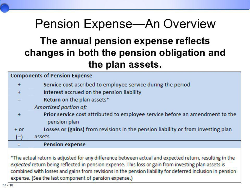 Pension Expense—An Overview