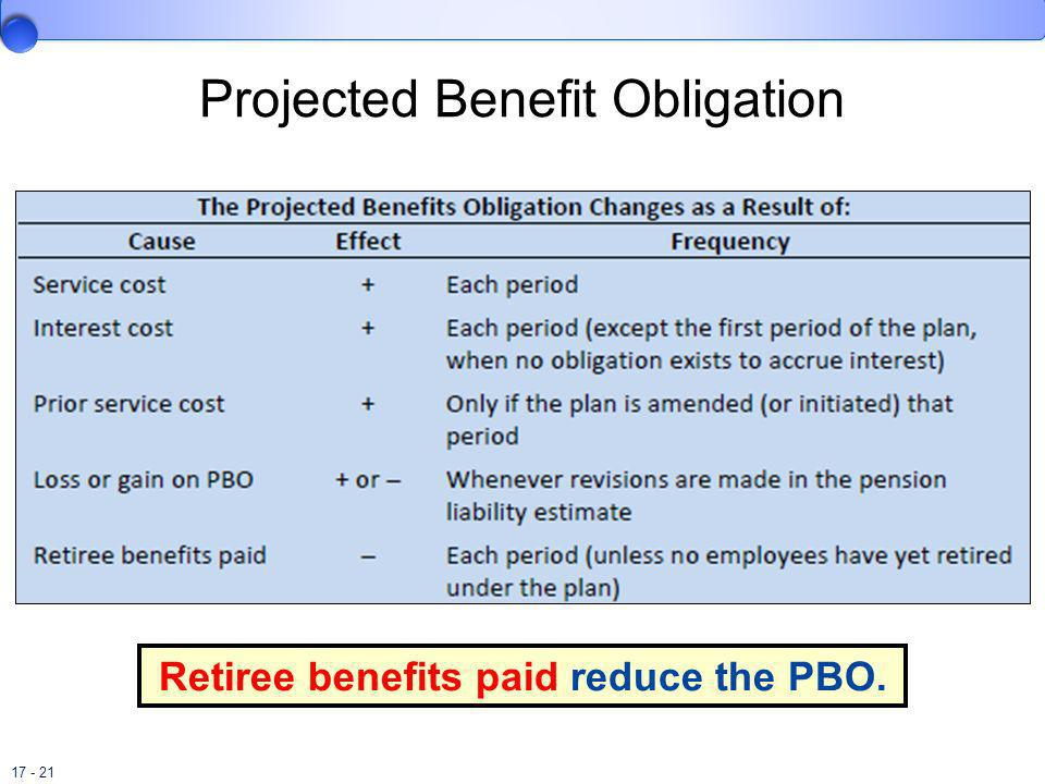 Projected Benefit Obligation