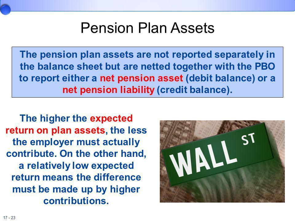 Pension Plan Assets