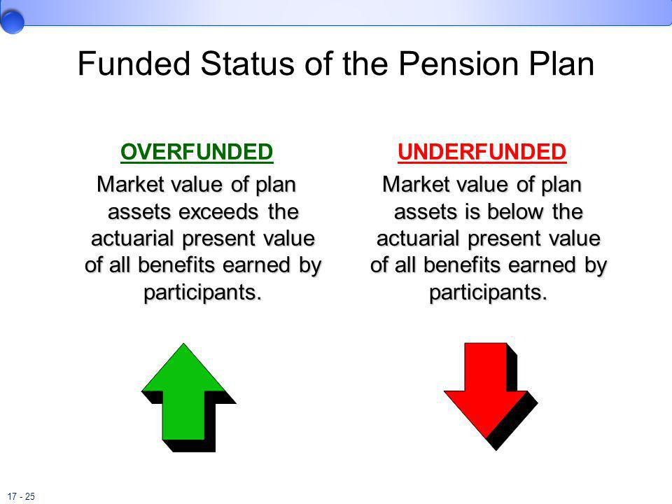 Funded Status of the Pension Plan