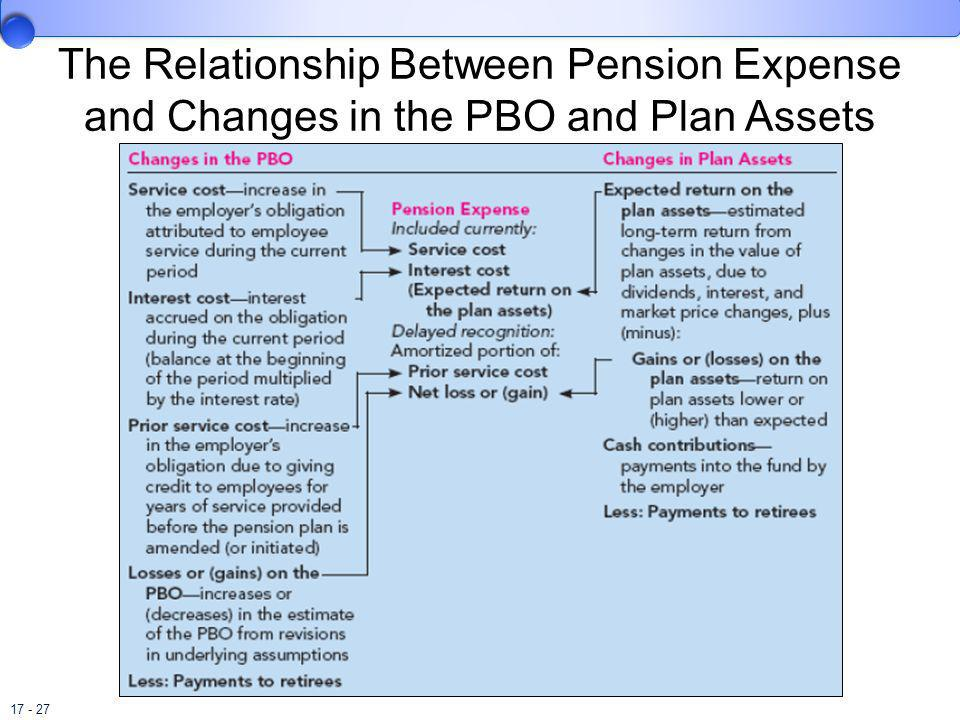 The Relationship Between Pension Expense and Changes in the PBO and Plan Assets
