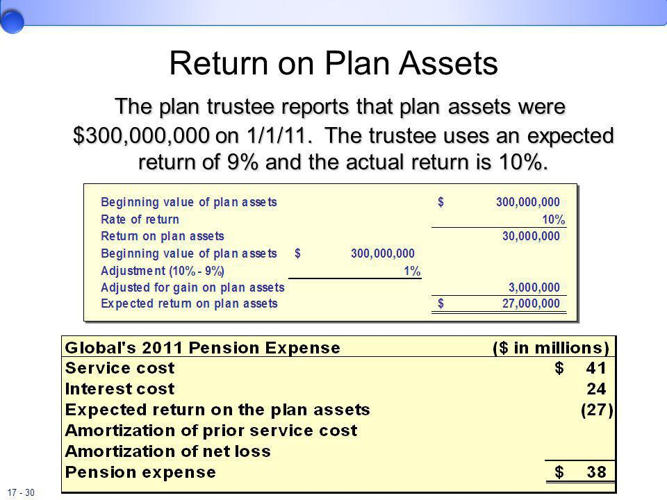 Return on Plan Assets