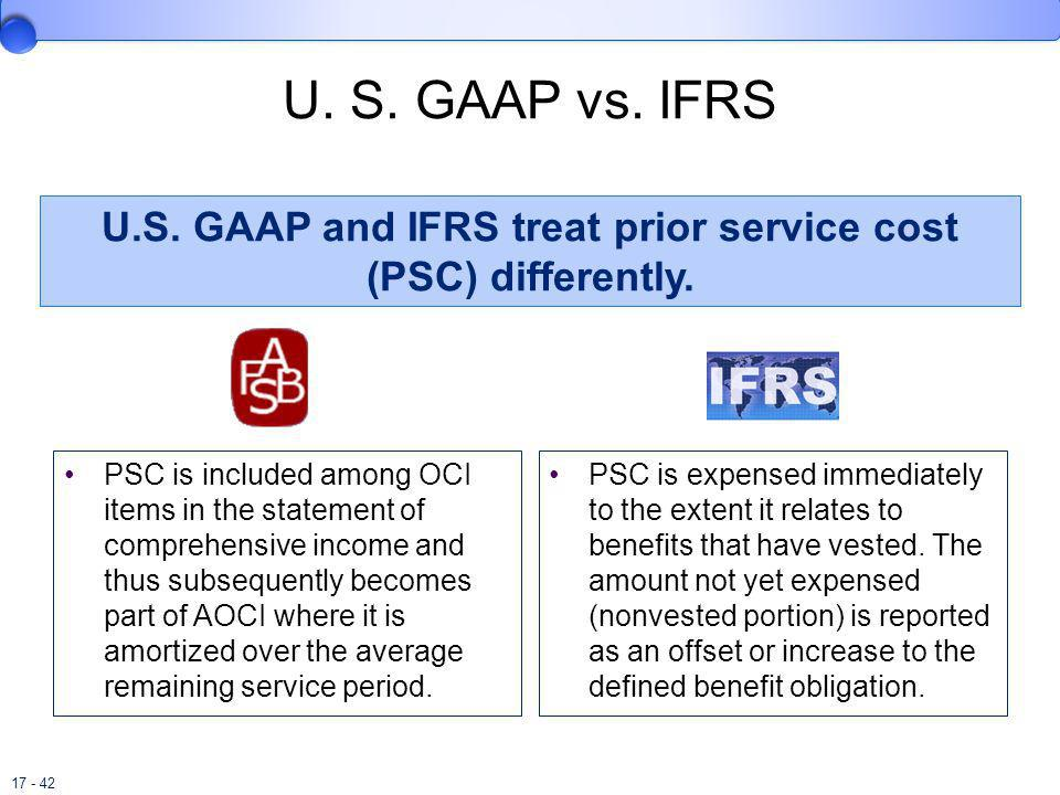 U.S. GAAP and IFRS treat prior service cost (PSC) differently.