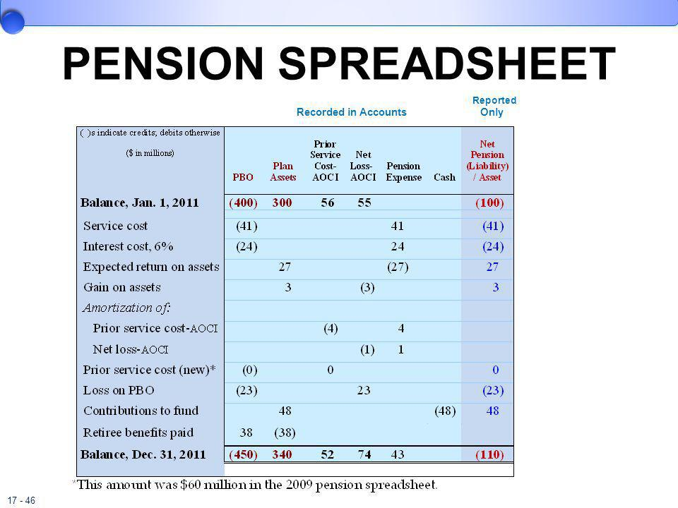 PENSION SPREADSHEET Reported. Recorded in Accounts Only.