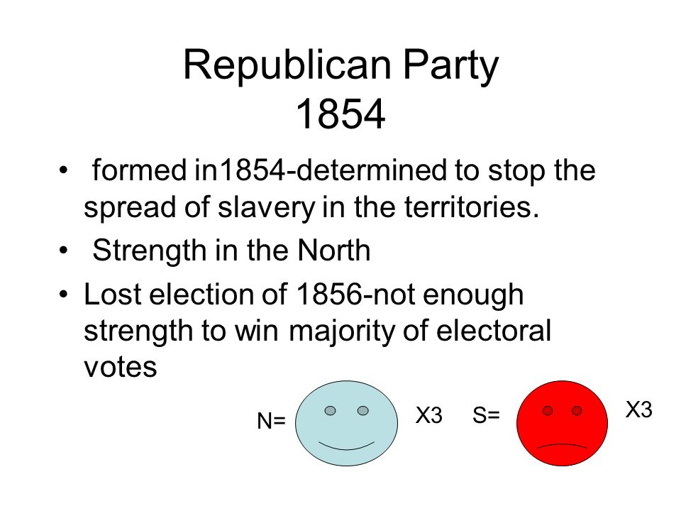 Republican Party 1854 formed in1854-determined to stop the spread of slavery in the territories. Strength in the North.