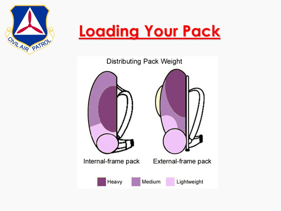 Loading Your Pack