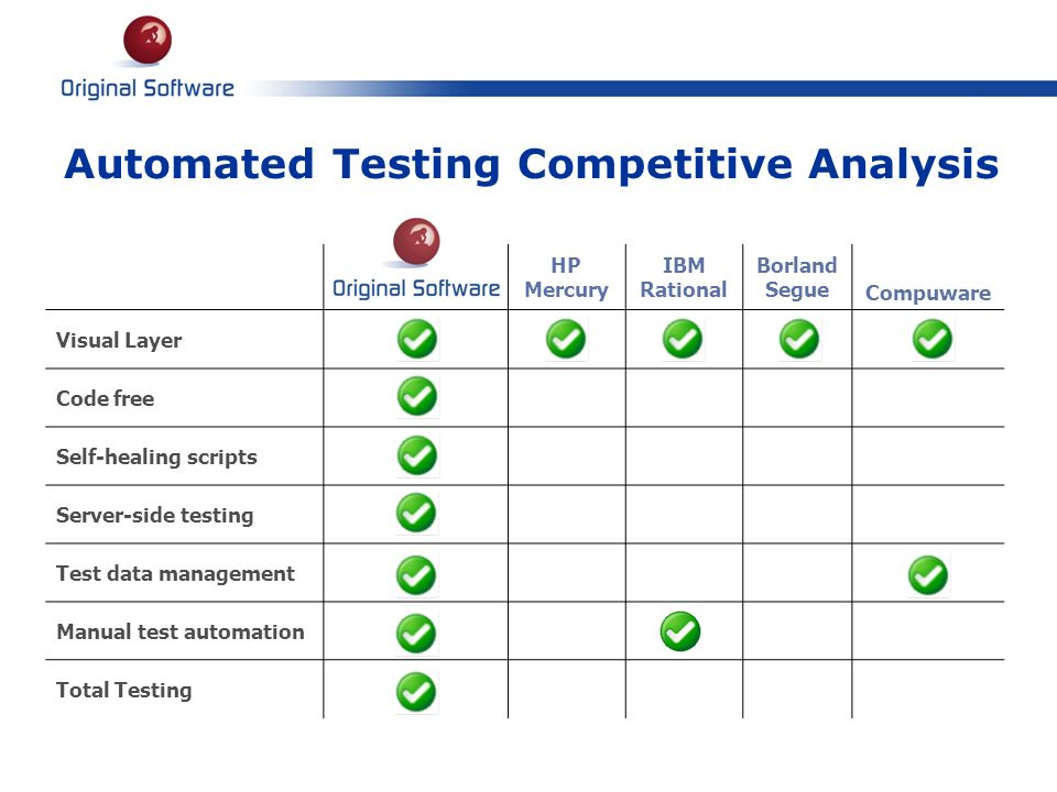 Automated Testing Competitive Analysis