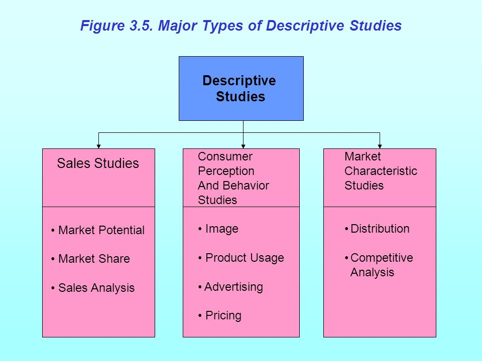 Figure 3.5 Major Types of Descriptive Studies