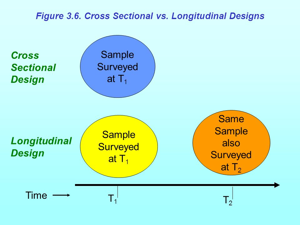 Figure 3.6 Cross Sectional vs. Longitudinal Designs