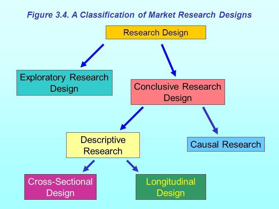 Figure 3.4 A Classification of Market Research Designs