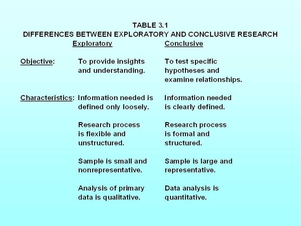 Table 3.1 Differences Between Exploratory and Conclusive Research