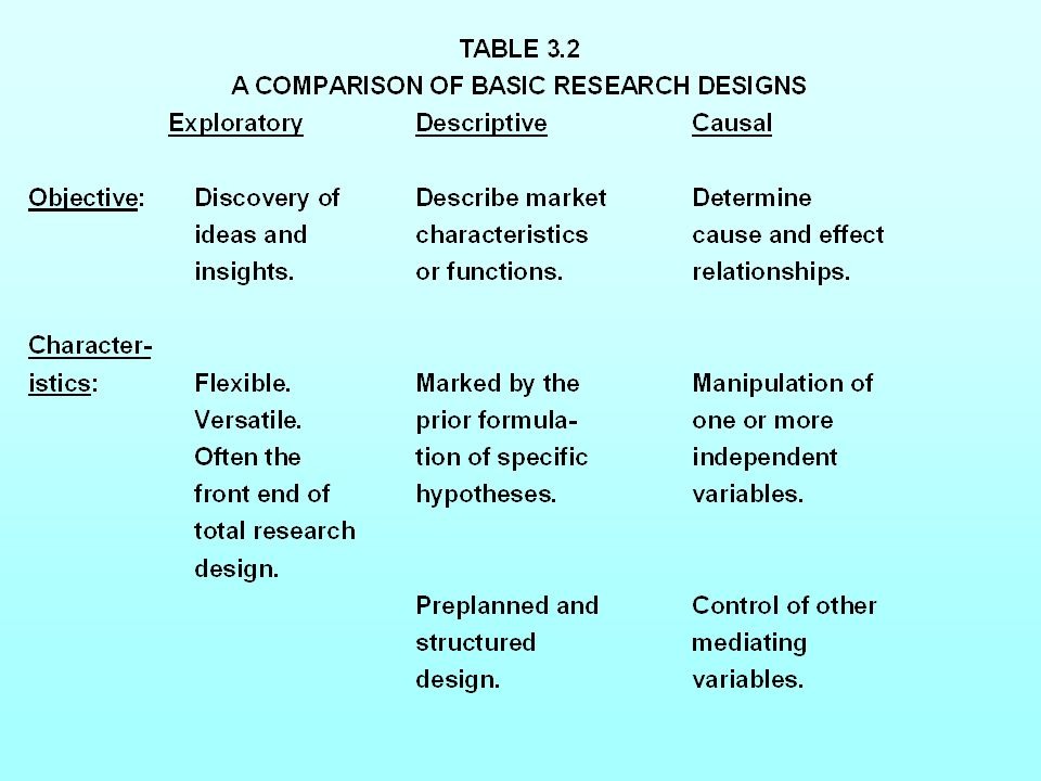 Table 3.2 A Comparison of Basic Research Designs