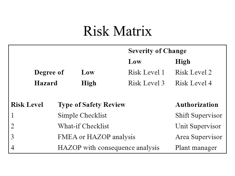 Risk Matrix Severity of Change Low High