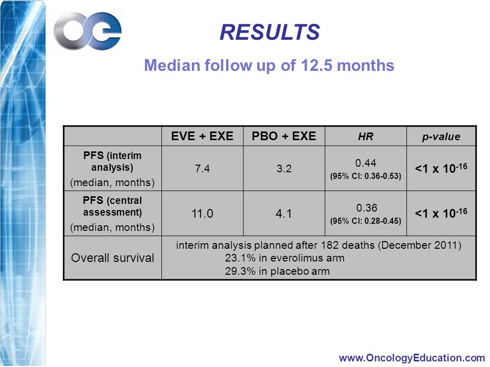 RESULTS Median follow up of 12.5 months EVE + EXE PBO + EXE