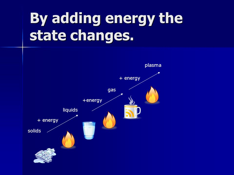 By adding energy the state changes.