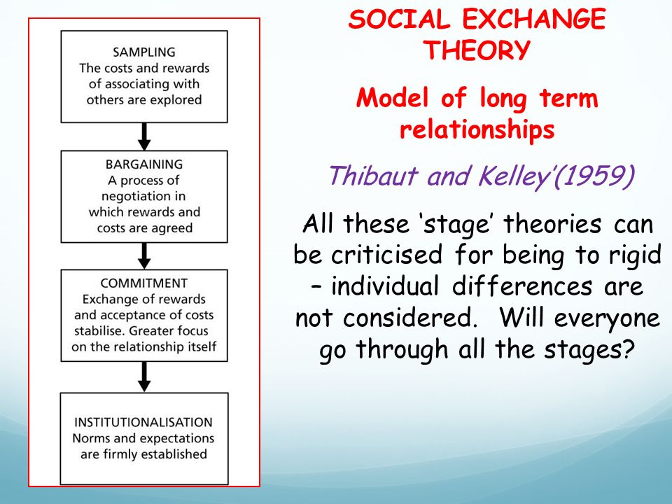 SOCIAL EXCHANGE THEORY Model of long term relationships