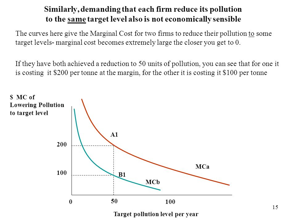 Similarly, demanding that each firm reduce its pollution to the same target level also is not economically sensible