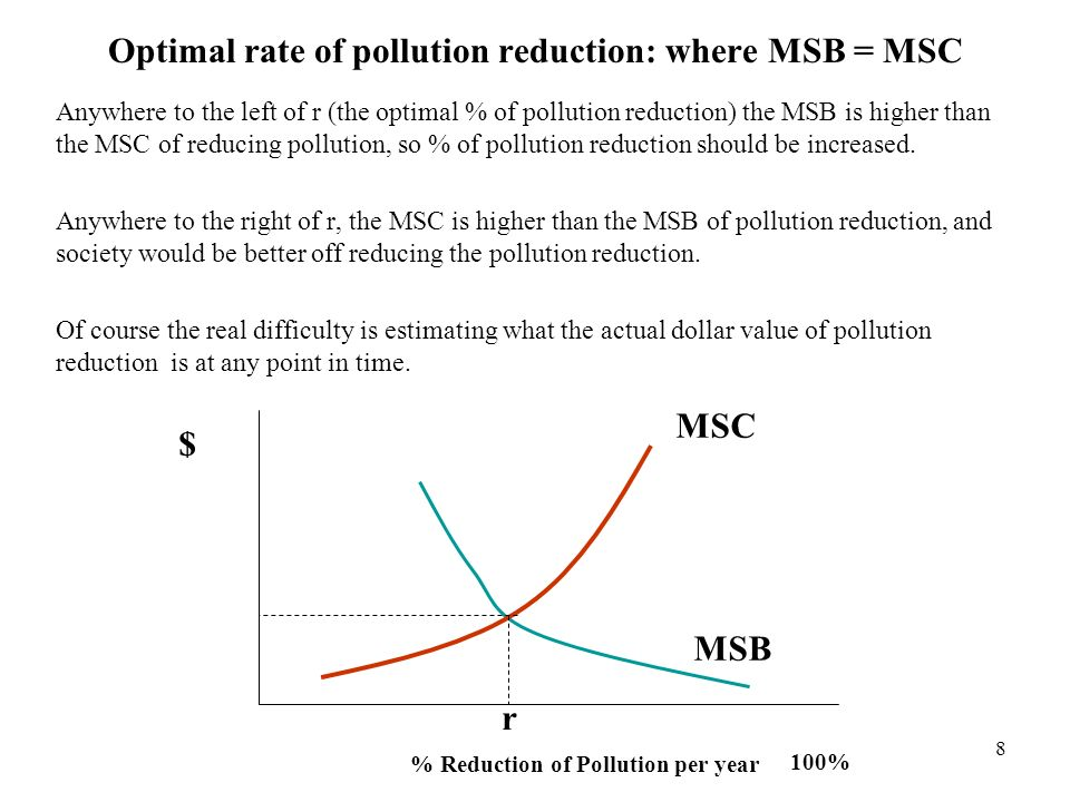 Optimal rate of pollution reduction: where MSB = MSC