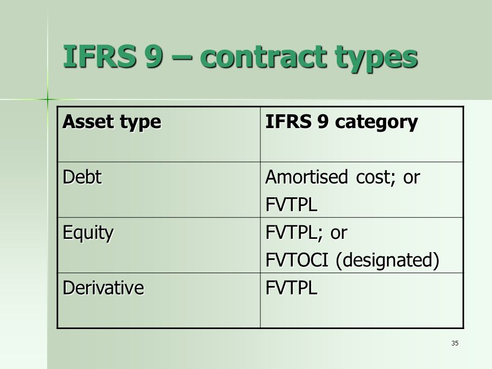 IFRS 9 – contract types Asset type IFRS 9 category Debt