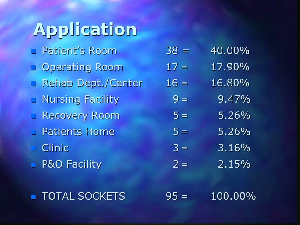 Application Patient's Room 38 = 40.00% Operating Room 17 = 17.90%