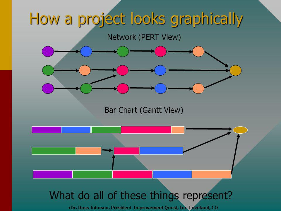 How a project looks graphically