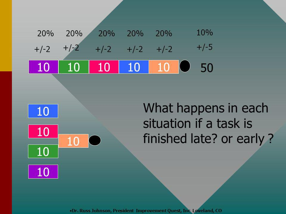 What happens in each situation if a task is finished late or early
