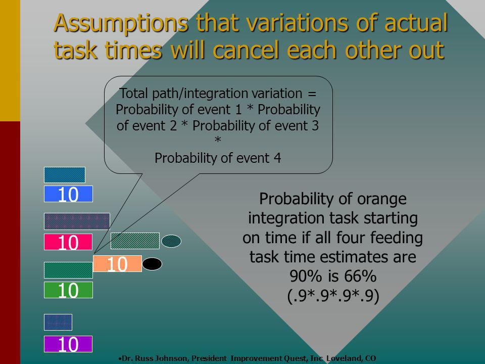 Assumptions that variations of actual task times will cancel each other out