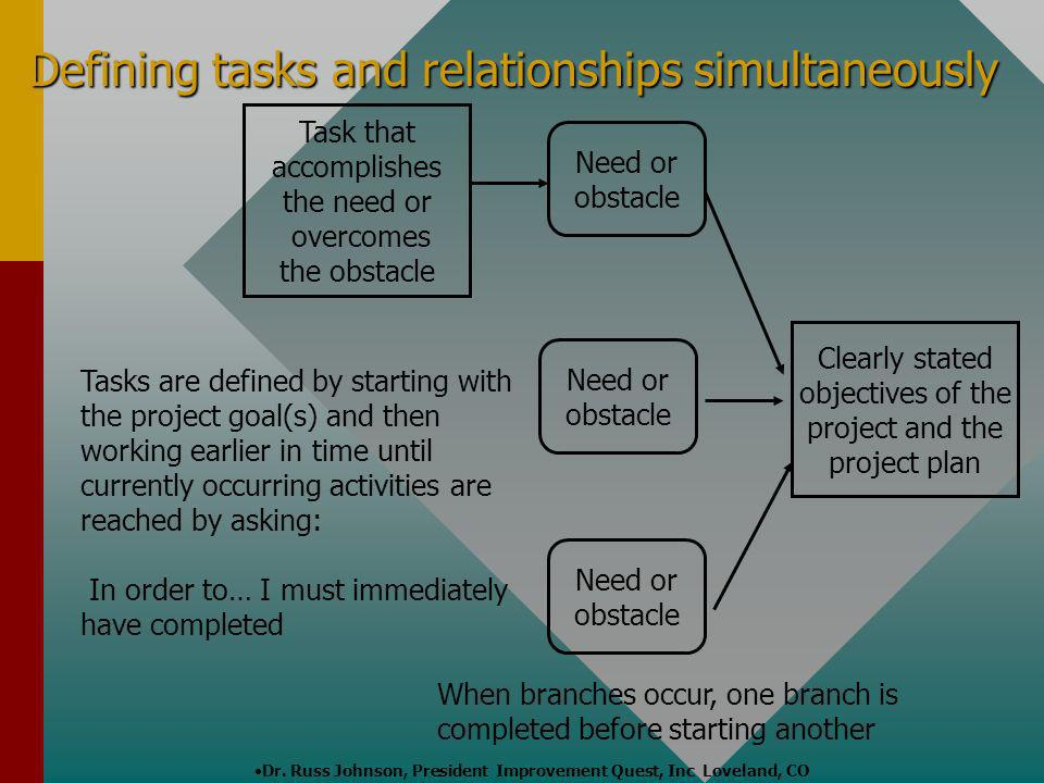 Defining tasks and relationships simultaneously