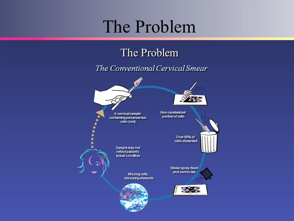 The Problem The Problem The Conventional Cervical Smear Non-randomized