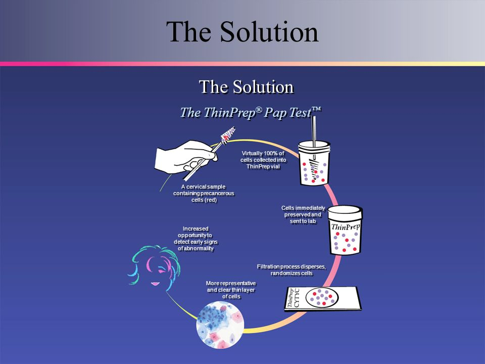 The Solution The Solution The ThinPrep® Pap Test™ Virtually 100% of