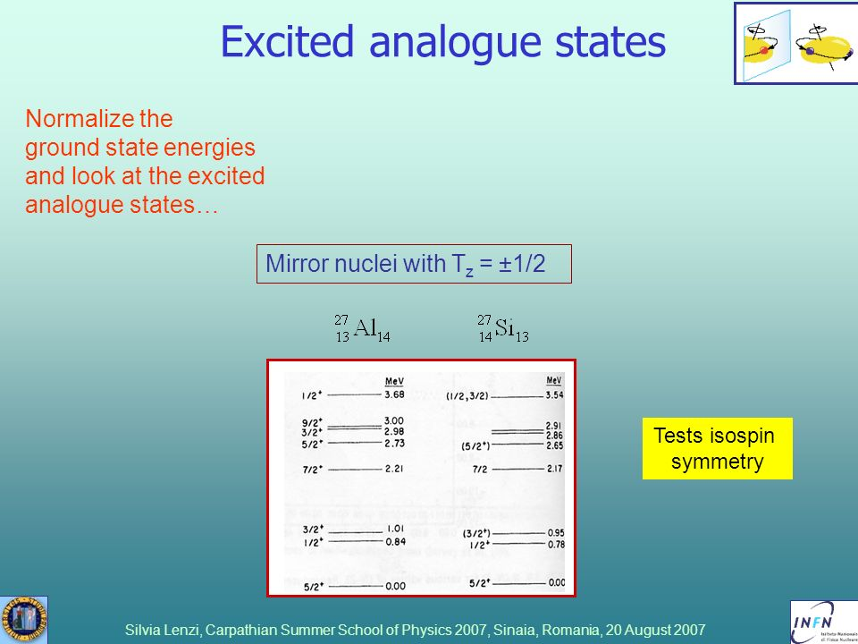Excited analogue states