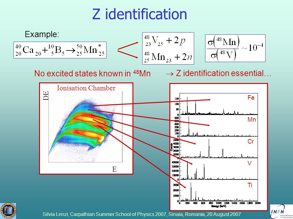 Z identification Example: No excited states known in 48Mn