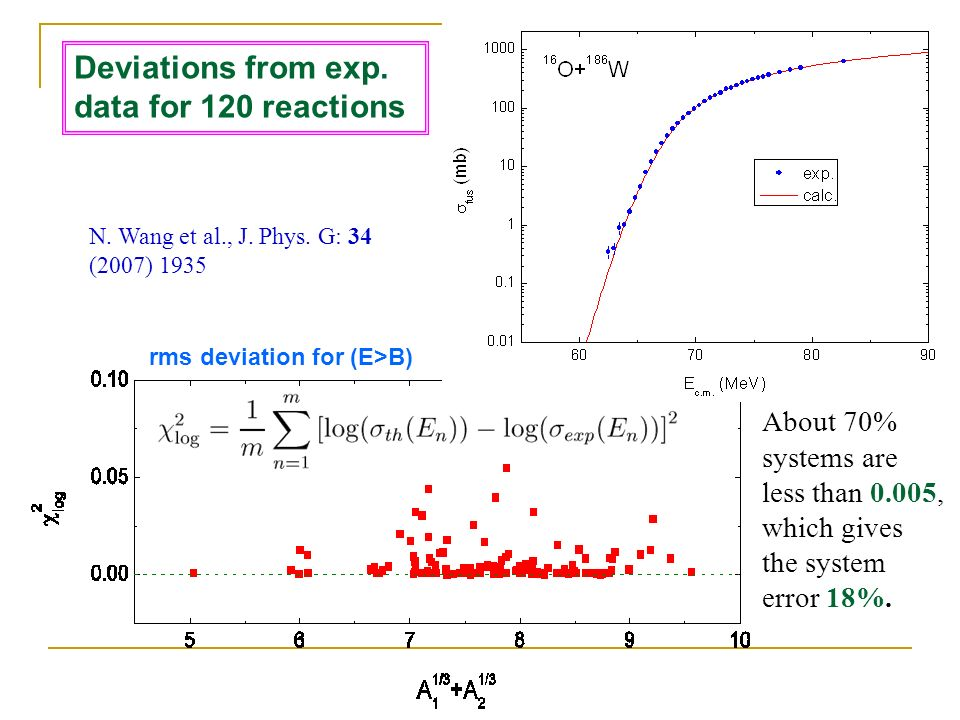 Deviations from exp. data for 120 reactions