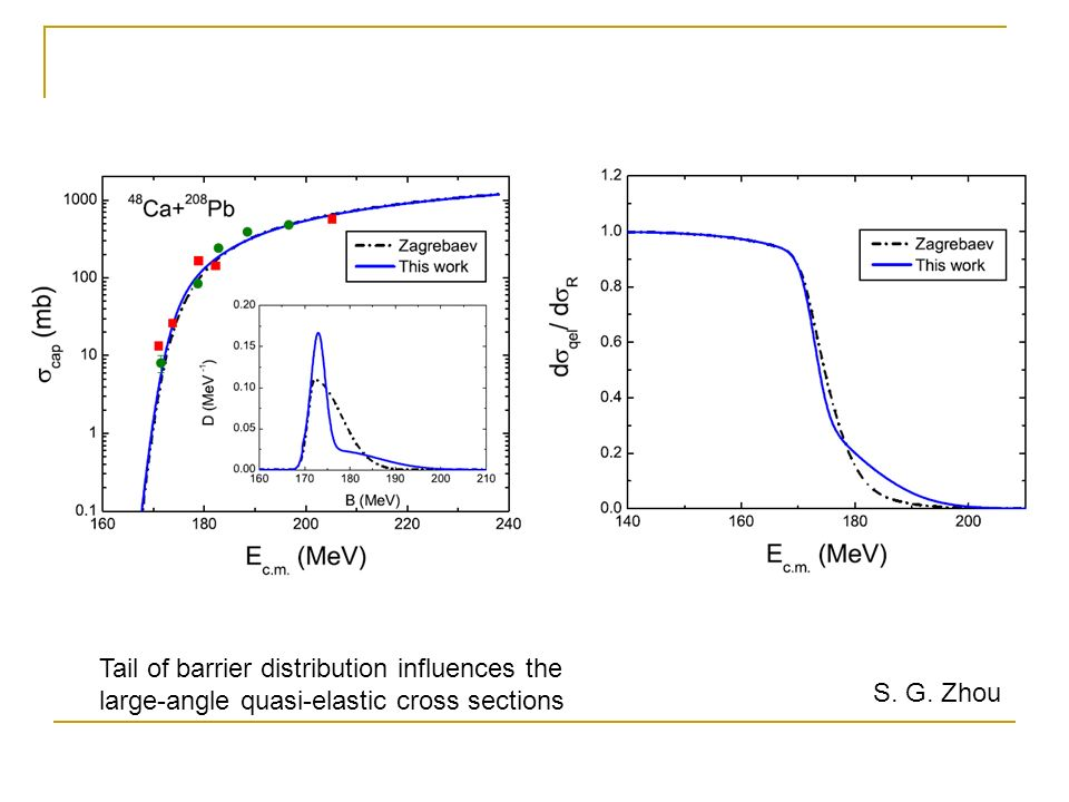 Tail of barrier distribution influences the large-angle quasi-elastic cross sections