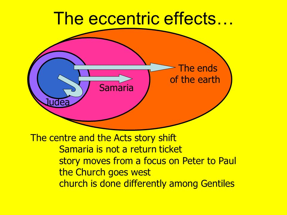 The eccentric effects…