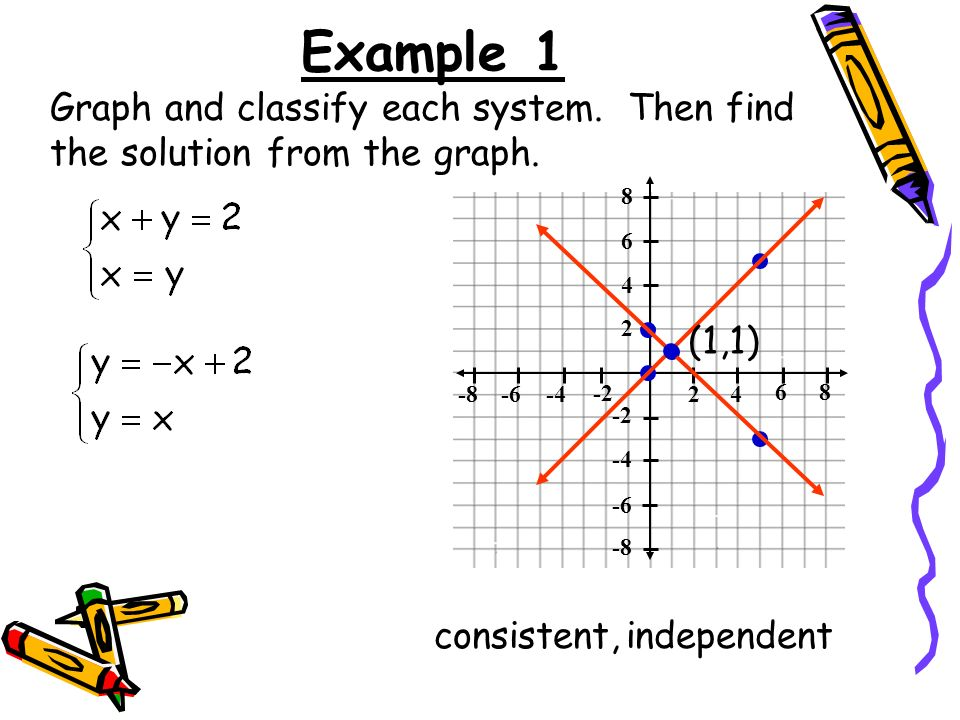 Example 1 Graph and classify each system. Then find the solution from the graph